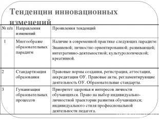 Тенденции инновационных изменений №п/п Направления изменений Проявления тенденци