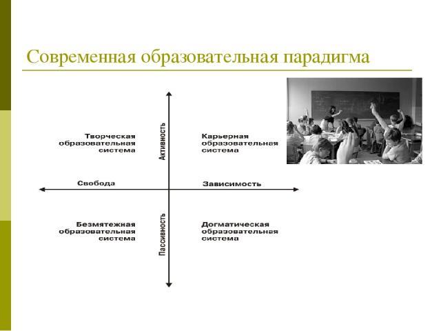 Современная образовательная парадигма