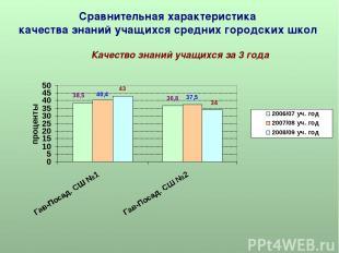 Сравнительная характеристика качества знаний учащихся средних городских школ Кач