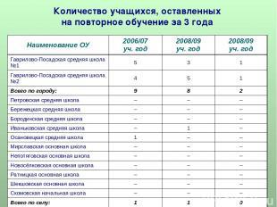 Количество учащихся, оставленных на повторное обучение за 3 года Наименование ОУ