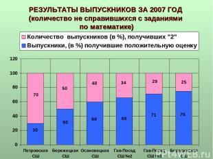 РЕЗУЛЬТАТЫ ВЫПУСКНИКОВ ЗА 2007 ГОД (количество не справившихся с заданиями по ма