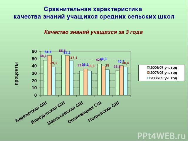 Сравнительная характеристика качества знаний учащихся средних сельских школ Качество знаний учащихся за 3 года