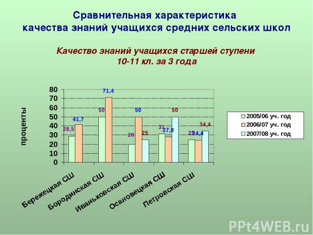 Сравнительная характеристика качества знаний учащихся средних сельских школ Качество знаний учащихся старшей ступени 10-11 кл. за 3 года