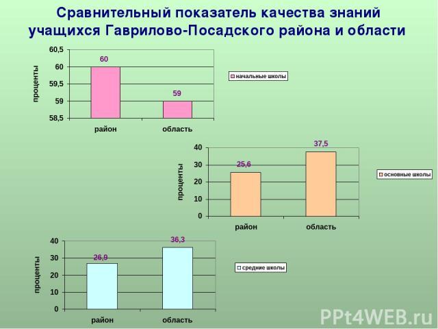 Сравнительный показатель качества знаний учащихся Гаврилово-Посадского района и области