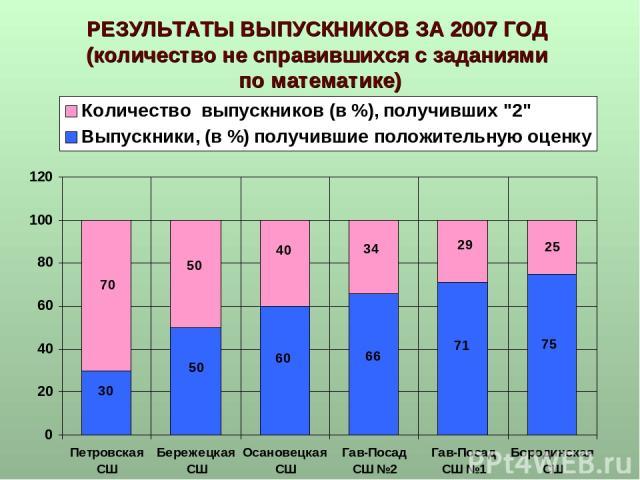 РЕЗУЛЬТАТЫ ВЫПУСКНИКОВ ЗА 2007 ГОД (количество не справившихся с заданиями по математике)