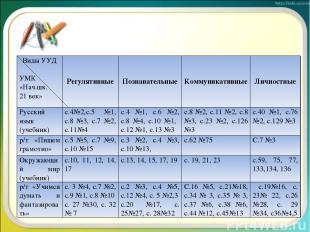 Виды УУД УМК «Нач.шк. 21 век» Регулятивные Познавательные Коммуникативные Личнос