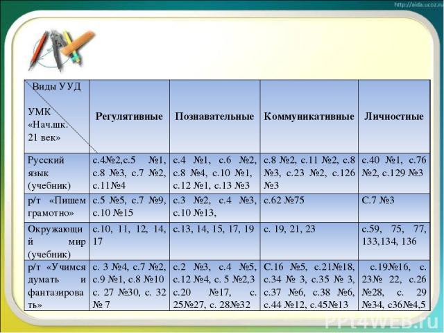Виды УУД УМК «Нач.шк. 21 век» Регулятивные Познавательные Коммуникативные Личностные Русский язык (учебник) с.4№2,с.5 №1, с.8 №3, с.7 №2, с.11№4 с.4 №1, с.6 №2, с.8 №4, с.10 №1, с.12 №1, с.13 №3 с.8 №2, с.11 №2, с.8 №3, с.23 №2, с.126 №3 с.40 №1, с.…