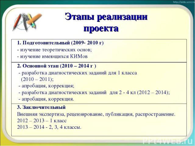 Этапы реализации проекта 1. Подготовительный (2009- 2010 г) - изучение теоретических основ; - изучение имеющихся КИМов 2. Основной этап (2010 – 2014 г ) - разработка диагностических заданий для 1 класса (2010 – 2011); - апробация, коррекция; - разра…