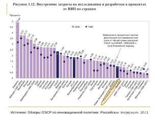 Источник: Обзоры ОЭСР по инновационной политики: Российская Федерация, 2011