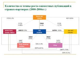 Количество и темпы роста совместных публикаций в странах-партнерах (2000-2006гг.