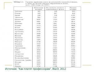 """Источник: """"Как платят профессорам"""", ВШЭ, 2012"""