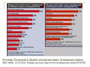 Источник: Полонский Д. Бюджет для высоких широт. Коммерсантъ Деньги, №41 (898),