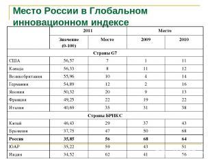 Место России в Глобальном инновационном индексе 2011 Место Значение (0-100) Мест