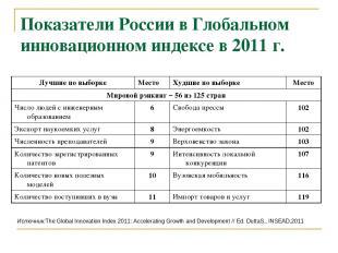 Показатели России в Глобальном инновационном индексе в 2011 г. Источник:The Glob