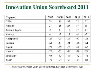 Innovation Union Scoreboard 2011 Источник:Innovation Union Scoreboard 2011. Euro