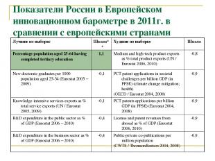 Показатели России в Европейском инновационном барометре в 2011г. в сравнении с е