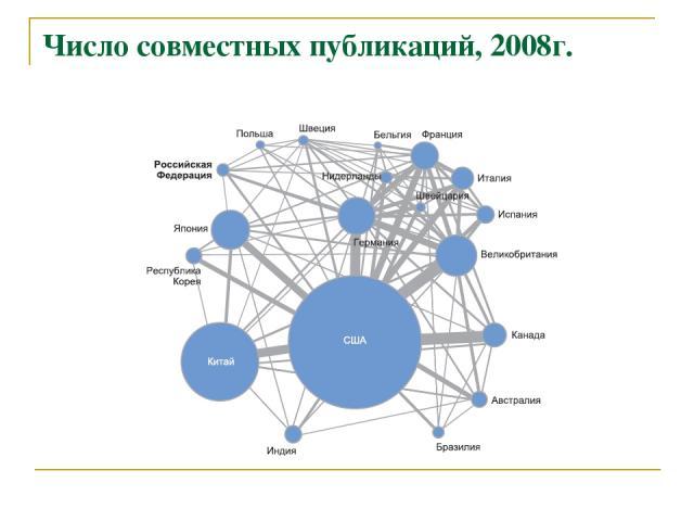 Число совместных публикаций, 2008г.