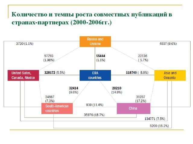 Количество и темпы роста совместных публикаций в странах-партнерах (2000-2006гг.)