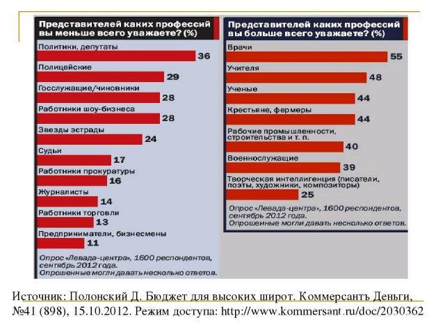 Источник: Полонский Д. Бюджет для высоких широт. Коммерсантъ Деньги, №41 (898), 15.10.2012. Режим доступа: http://www.kommersant.ru/doc/2030362
