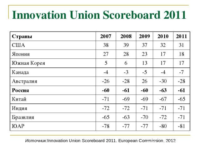 Innovation Union Scoreboard 2011 Источник:Innovation Union Scoreboard 2011. European Commission, 2012 Страны 2007 2008 2009 2010 2011 США 38 39 37 32 31 Япония 27 28 23 17 18 Южная Корея 5 6 13 17 17 Канада -4 -3 -5 -4 -7 Австралия -26 -28 26 -30 -2…