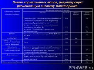 Пакет нормативных актов, регулирующих региональную систему мониторинга. Компонен
