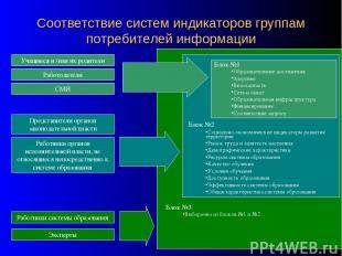 Соответствие систем индикаторов группам потребителей информации Учащиеся и /или