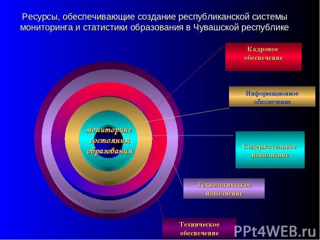 Ресурсы, обеспечивающие создание республиканской системы мониторинга и статистики образования в Чувашской республике Содержательное наполнение Кадровое обеспечение