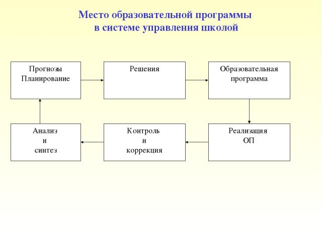 Место образовательной программы в системе управления школой