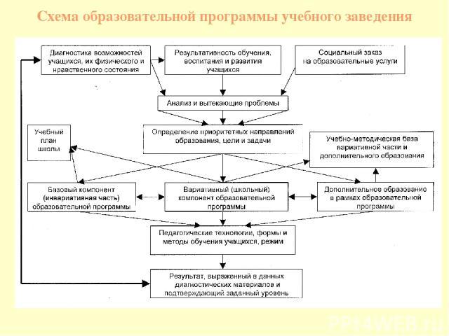 Схема образовательной программы учебного заведения