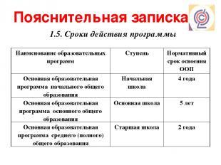 Пояснительная записка 1.5. Сроки действия программы Наименование образовательных