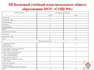 III Базисный учебный план начального общего образования МОУ «СОШ №6» Учебный пла