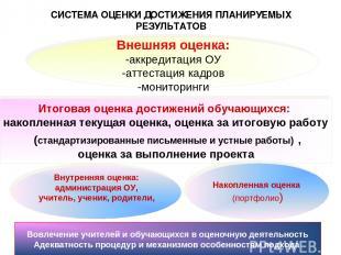 СИСТЕМА ОЦЕНКИ ДОСТИЖЕНИЯ ПЛАНИРУЕМЫХ РЕЗУЛЬТАТОВ Внешняя оценка: -аккредитация