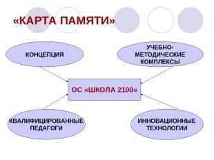 «КАРТА ПАМЯТИ» ИННОВАЦИОННЫЕ ТЕХНОЛОГИИ ОС «ШКОЛА 2100» КОНЦЕПЦИЯ КВАЛИФИЦИРОВАН