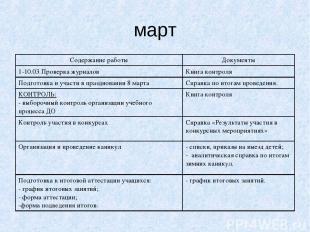март Содержание работы Документы 1-10.03 Проверка журналов Книга контроля Подгот