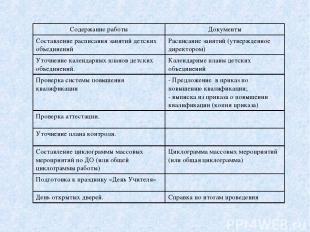 Содержание работы Документы Составление расписания занятий детских объединений Р