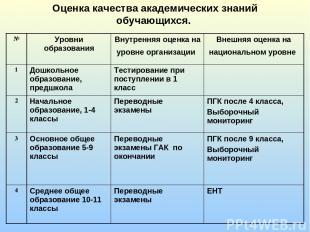 Оценка качества академических знаний обучающихся. № Уровни образования Внутрення