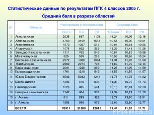 Статистические данные по результатам ПГК 4 классов 2005 г. Средний балл в разрез