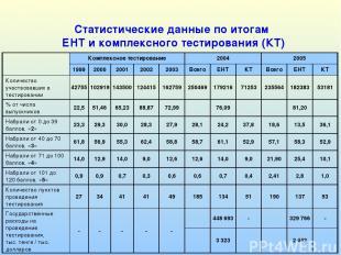 Статистические данные по итогам ЕНТ и комплексного тестирования (КТ) Комплексное