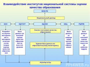 Взаимодействие институтов национальной системы оценки качества образования