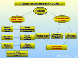 Проект новой модели НСОКО