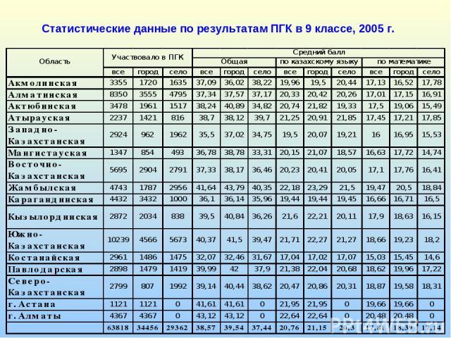 Статистические данные по результатам ПГК в 9 классе, 2005 г.