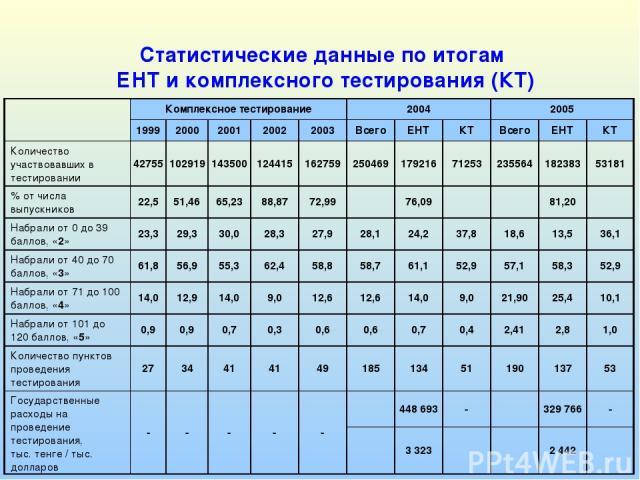 Статистические данные по итогам ЕНТ и комплексного тестирования (КТ) Комплексное тестирование 2004 2005 1999 2000 2001 2002 2003 Всего ЕНТ КТ Всего ЕНТ КТ Количество участвовавших в тестировании 42755 102919 143500 124415 162759 250469 179216 71253 …