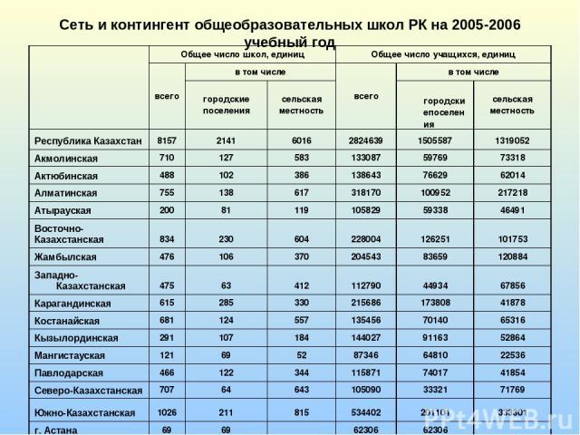 Сеть и контингент общеобразовательных школ РК на 2005-2006 учебный год  Общее число школ, единиц Общее число учащихся, единиц всего в том числе всего в том числе городские поселения сельская местность городскиепоселения сельская местность Республик…