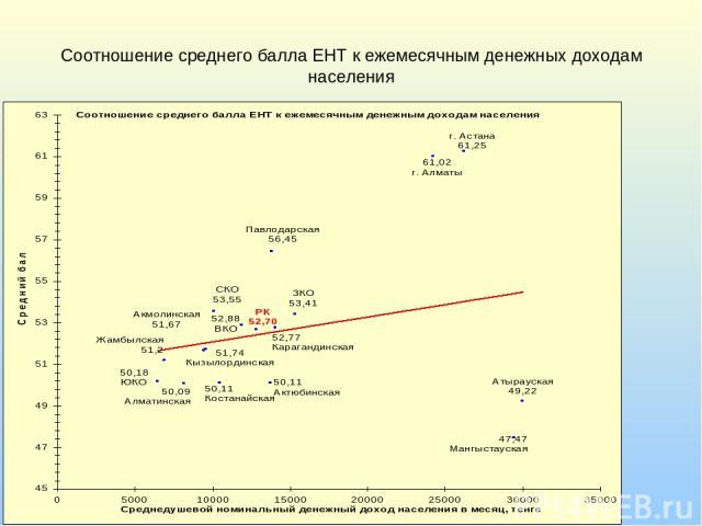 Соотношение среднего балла ЕНТ к ежемесячным денежных доходам населения