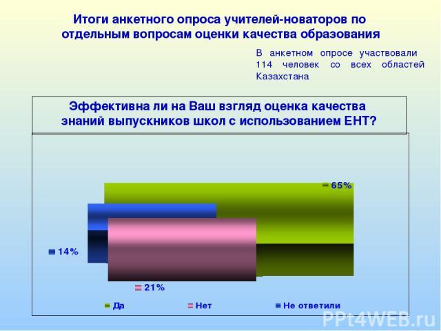 Эффективна ли на Ваш взгляд оценка качества знаний выпускников школ с использованием ЕНТ? Итоги анкетного опроса учителей-новаторов по отдельным вопросам оценки качества образования В анкетном опросе участвовали 114 человек со всех областей Казахстана