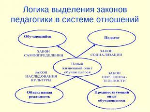 Логика выделения законов педагогики в системе отношений