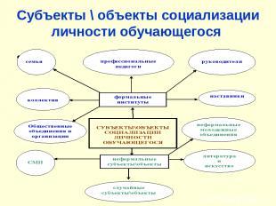 Субъекты \ объекты социализации личности обучающегося