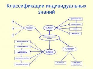 Классификации индивидуальных знаний
