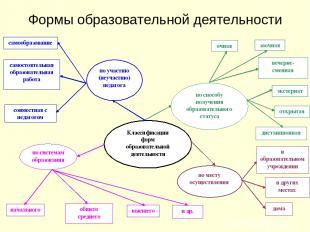 Формы образовательной деятельности
