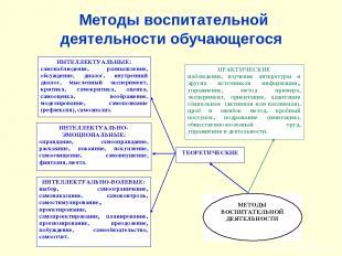 Методы воспитательной деятельности обучающегося